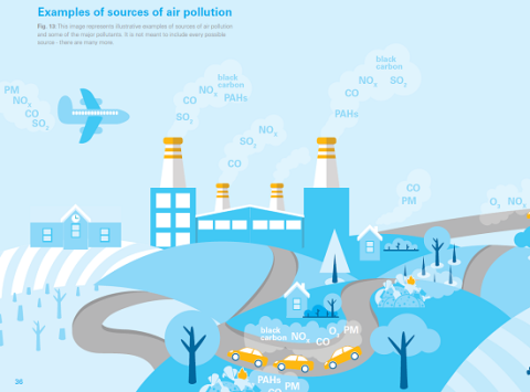 Examples of sources of air pollution